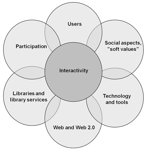 The building blocks of library 2.0